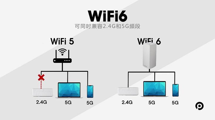 WiFi大提速!WiFi 6和WiFi 6E详解