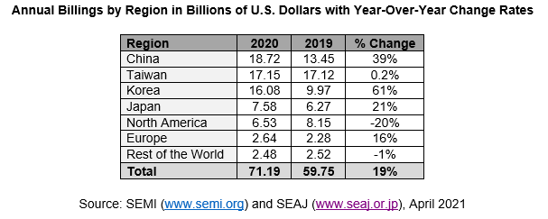 全球半导体芯片销量数据