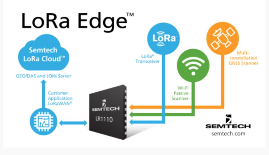 物联网应用的LoRa解决方案
