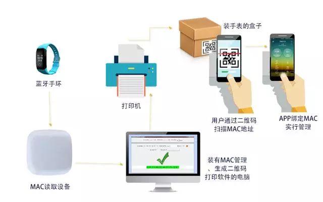 蓝牙MAC地址扫描打印解决方案