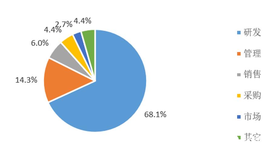 参与调研的岗位,研发人员占据六成以上,管理人员达到14.3%
